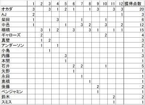 新日本プロレスのG1のメイン登場回数を数値化!:週刊プロレス1753号