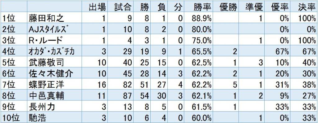 G1 climax成績表