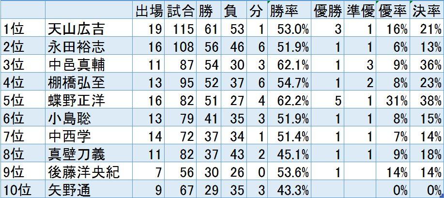 勝利数で見る新日本プロレスG1 CLIMAX(クライマックス)を