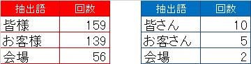 内藤哲也コメント文字数