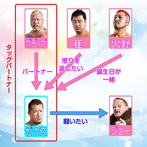全日本プロレスチャンピオン・カーニバル出場者相関図