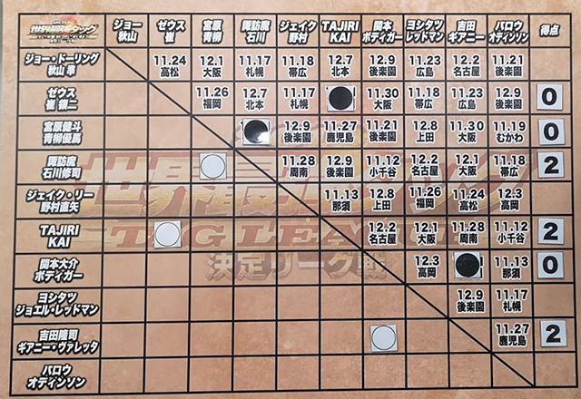 全日本プロレス世界最強タッグリーグ戦/後楽園ホール